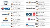 Banca Transilvania este cel mai valoros Brand bancar românesc, situandu-se pe locul 6 in Top 50 Branduri