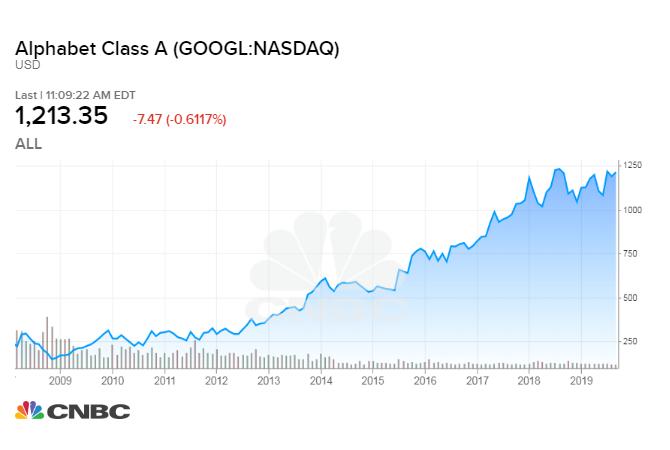 investitie Google