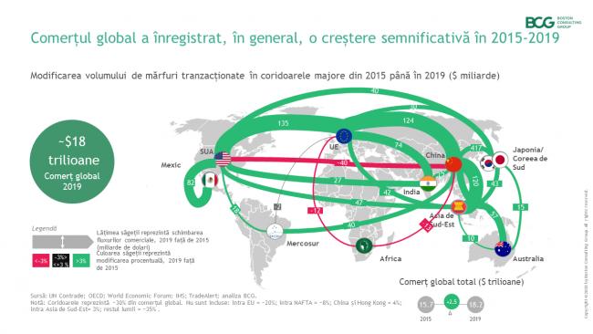 tendințele comerțului mondial