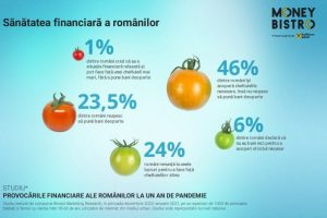 românii economisesc